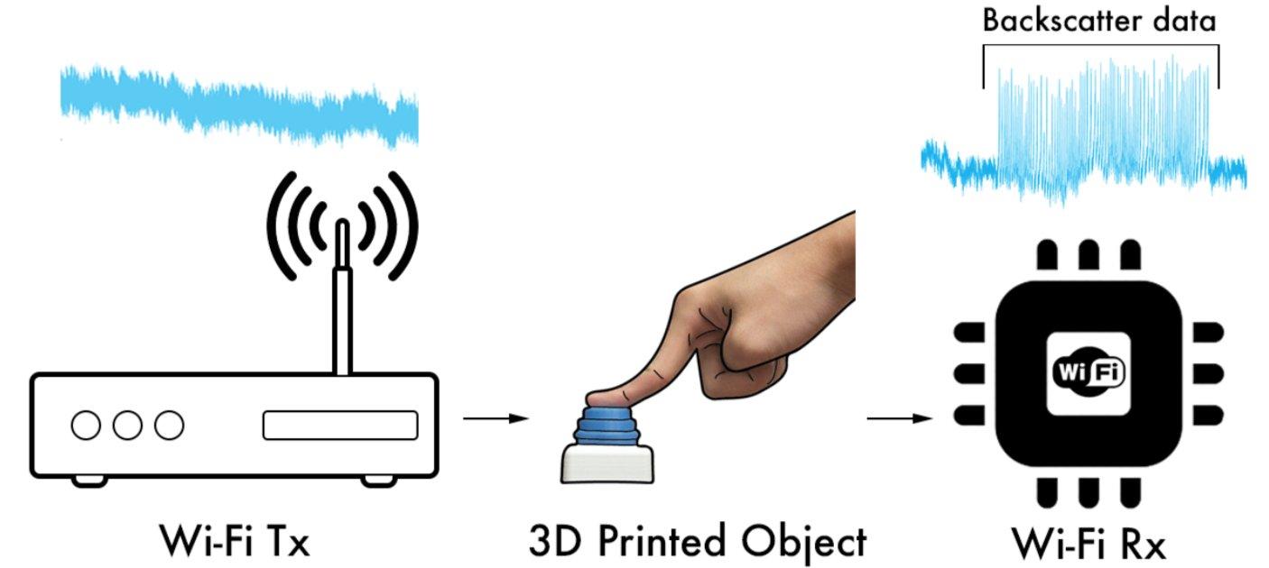 Jak fungují 3D tištěné objekty sWiFi? Kredit: University of Washington.
