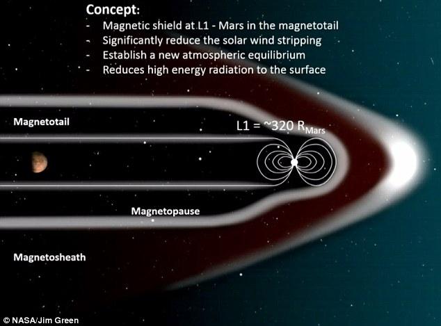Plán na magnetické pole Marsu. Kredit: NASA/J.Green