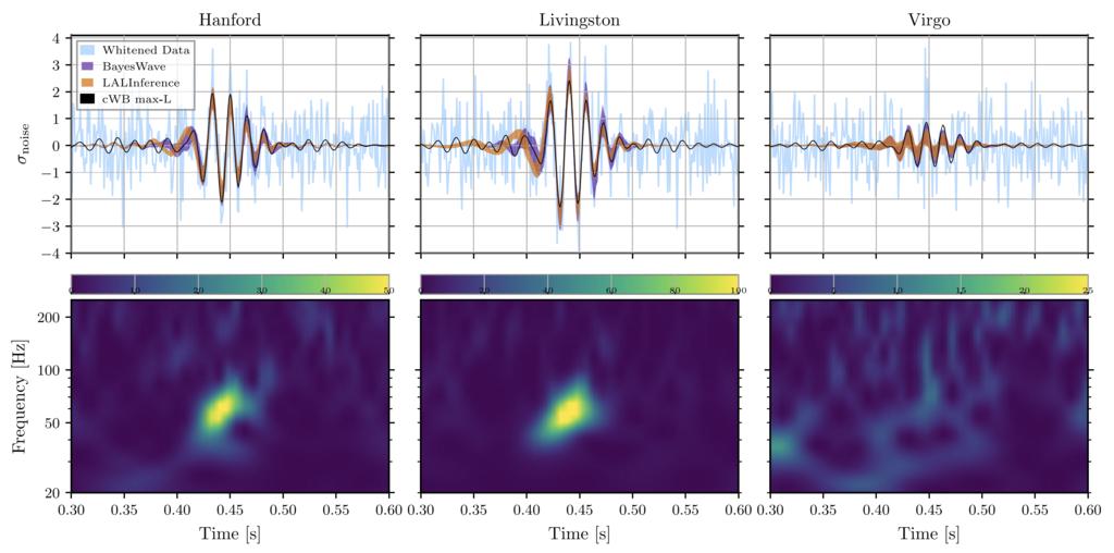 Detekce události GW190521. Kredit: R. Abbott et al. (LIGO Scientific Collaboration and Virgo Collaboration).
