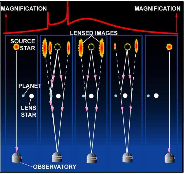 Mikročočkování planet vMléčné dráze. Kredit: OGLE.