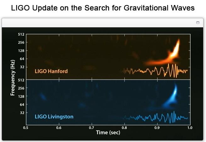 Gravitační vlny zaLIGO. Fáze inspiral, merger a ringdown jsou všechny pěkně vidět. Kredit: LIGO / Phys. Rev. Lett. 116 061102.