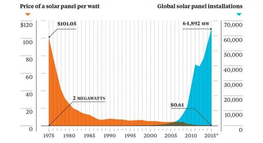 Vývoj cen a instalací solárních panelů. Kredit: J. Kůs