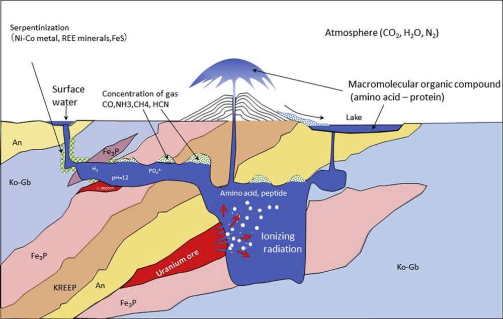 Model jaderného gejzíru. Kredit: Ebisuzaki & Maruyama (2017), Geoscience Frontiers.