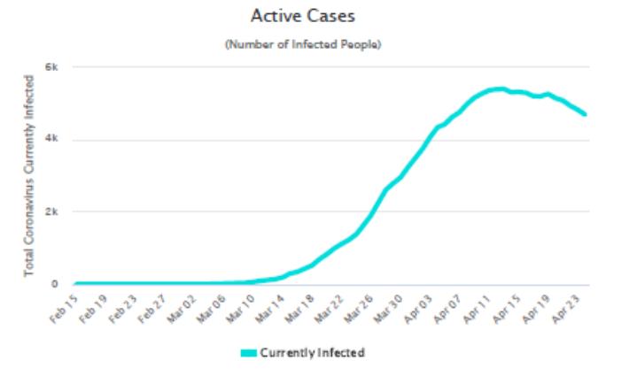 Počet infikovaných v Česku v posledních týdnech klesá (zdroj Worldometers).