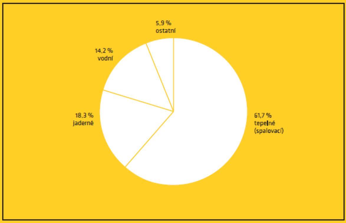 Struktura výroby elektřiny vzemích OECD vroce 2013 (zdroj kniha Fukušima I poté).