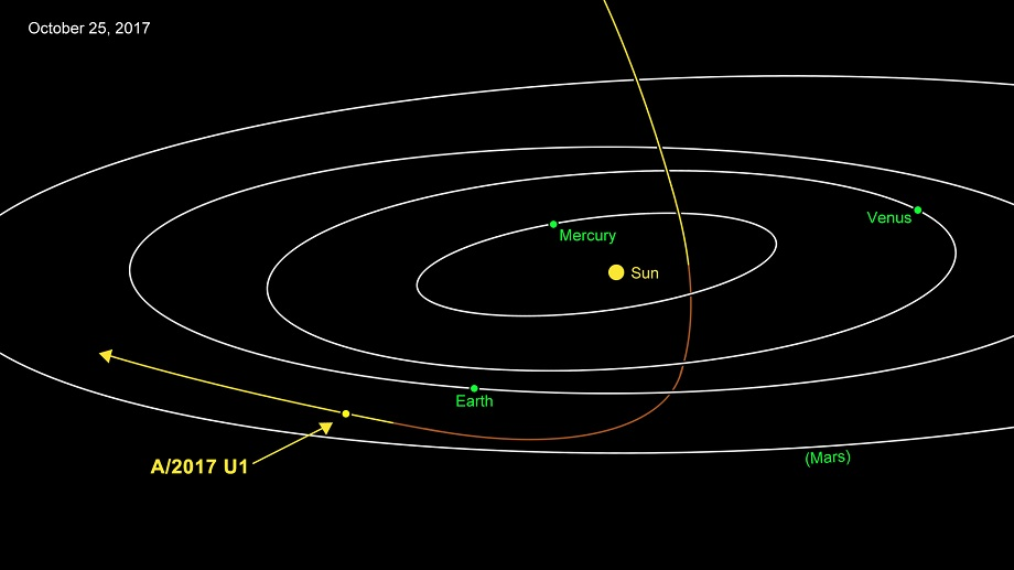Dráha mezihvězdného asteroidu. Kredit: NASA/JPL-Caltech.