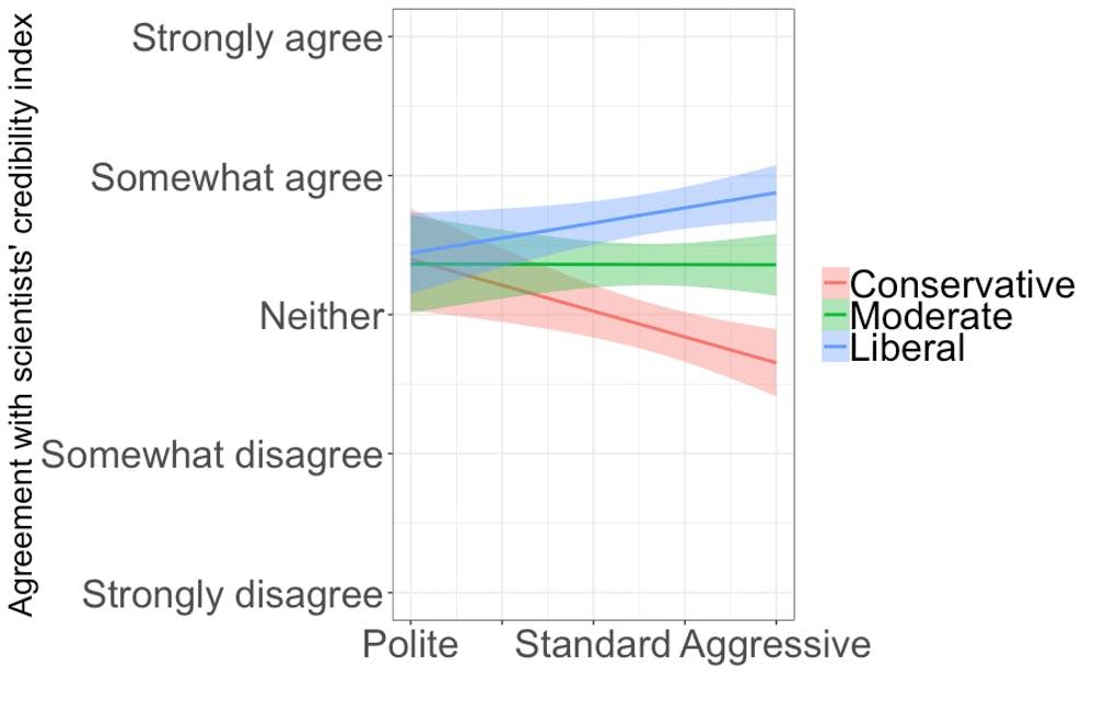 Důvěryhodnost vědců vzhledem ke vnímání jejich postoje, od zdvořilého až po agresivní. Kredit: Hardy et al. (2019).