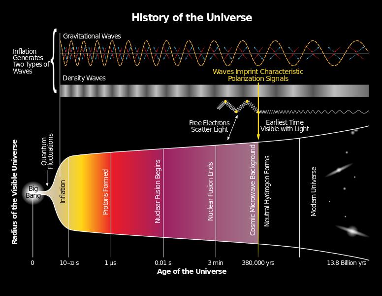 Historie vesmíru vkostce. Kredit: Yinweichen / Wikimedia Commons.