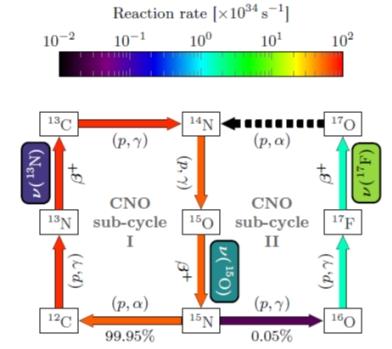 Hlavní a první vedlejší větve CNO-cyklu (zdroj Borexino: arXiv:2006.15115v, 26. červen 2020).