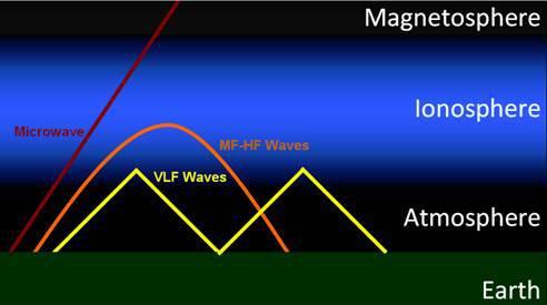 VLF vysílání se může odrazit od ionosféry, ale někdy se dostane i dál. Zdroj: http://nova.stanford.edu