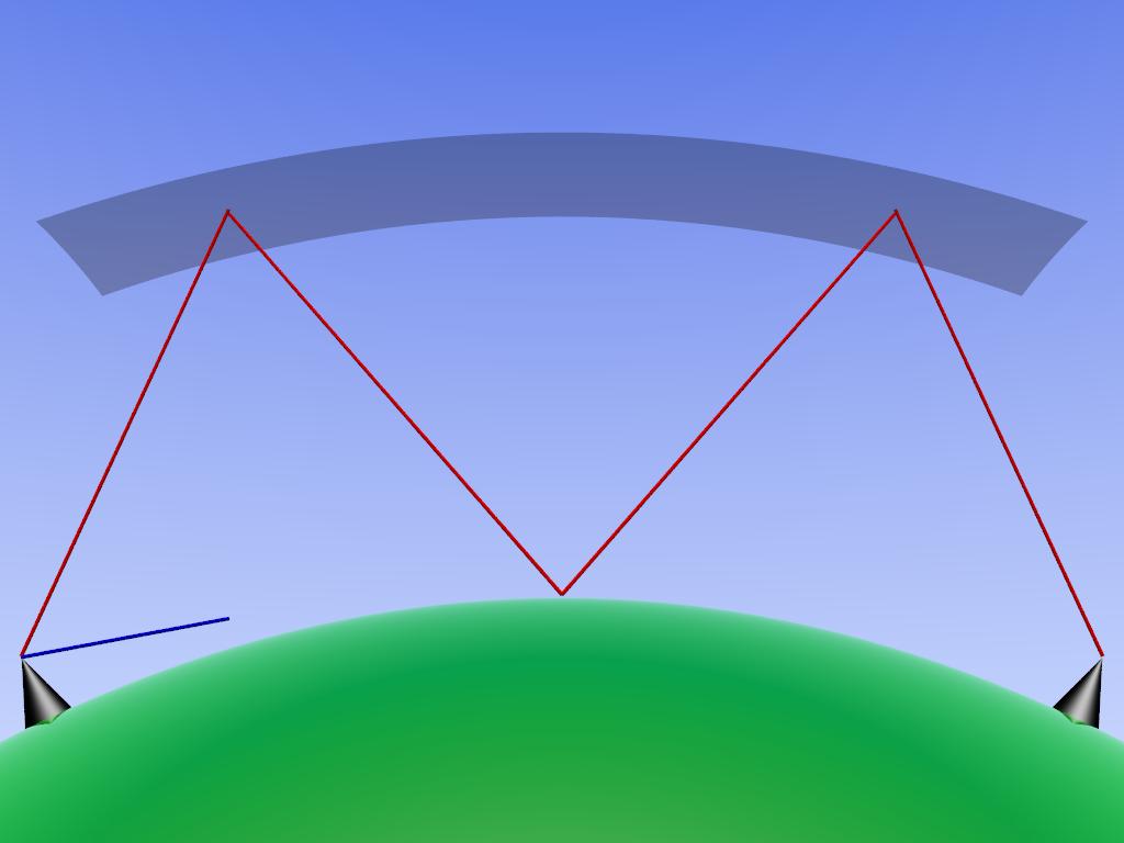 Odrážení rádiových vln od ionosféry. Kredit: Sebastian Janke.