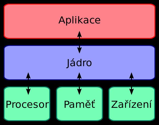 Jádro funguje jako rozhraní mezi hardware a aplikacemi. Kredit: Pavouk / Wikimedia Commons.