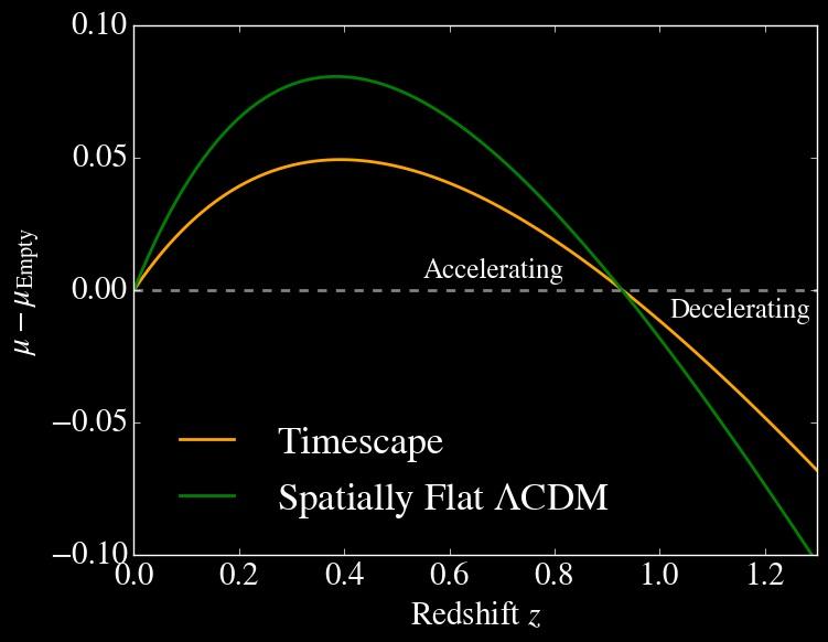 """Porovnání modelů Lambda Cold Dark Matter a Timescape Cosmology vzhledem ksupernovám Ia. Na ose y je """"distance modulus"""", tj. vyjádření vzdálenosti prostřednictvím astronomického systému hvězdné velikosti (magnitudy). Křivka timescape modelu je jen zd"""