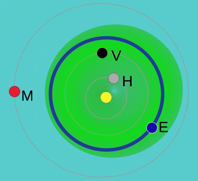 Zeleně dráhy asteroidů Apollonovy skupiny, vzhledem kZemi (E). Kredit: AndrewBuck / Wikimedia Commons.
