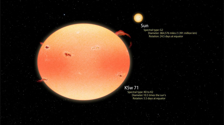 DĂ˝Ĺ?ová hvÄ›zda KSw 71 versus Slunce. Kredit: NASA's Goddard Space Flight Center / Francis Reddy.