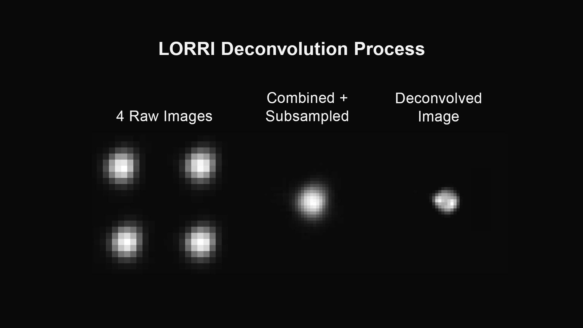 Zpracování fotek ze sondy New Horizons – vlevo surová snímky a vpravo výsledek.  Zdroj: http://www.nasa.gov/