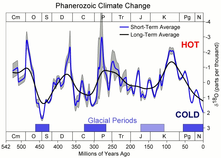 Klima planety ZemÄ› bÄ›hem poslednĂ­ch 550 milionĹŻ let. Kredit: Global Warming Art / Wikipedia Commons.