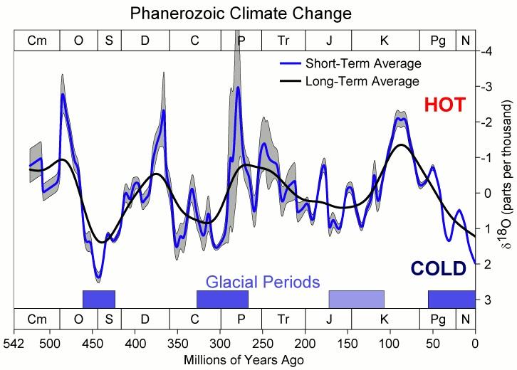 Klima planety ZemÄ› bÄ›hem poslednĂch 550 milionĹŻ let. Kredit: Global Warming Art / Wikipedia Commons.