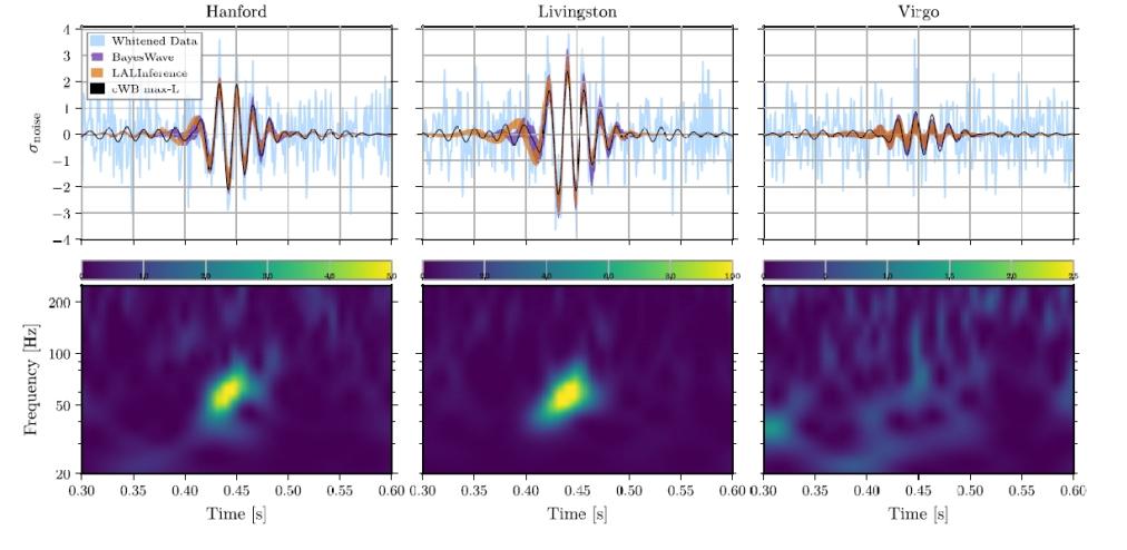 Pozorování záblesku gravitačních vln GW190521 se povedlo všemi detektory (zdroj Phys. Rev. Letters 125, 101102 (2020))