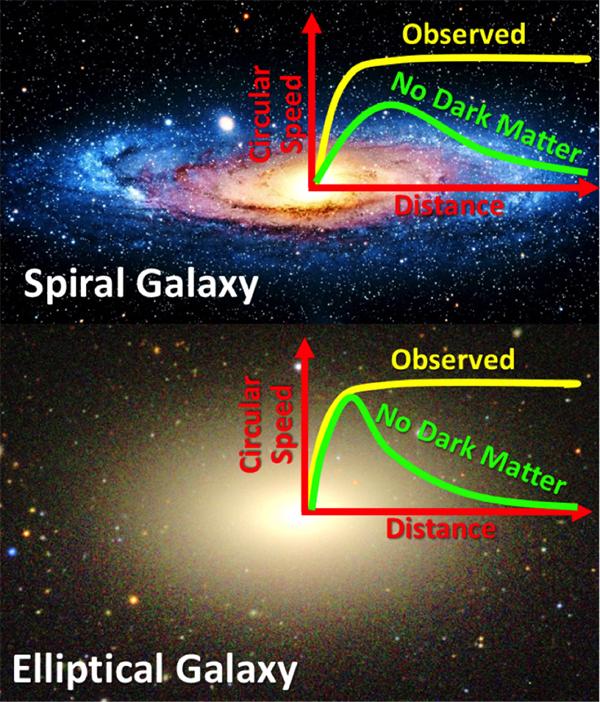 Rotační pohyby hvězd ve spirálních a eliptických galaxií. Kredit: M. Cappellari & Sloan Digital Sky Survey.