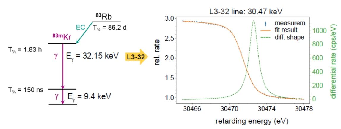 Pro kalibraci jsou využívány konverzní elektrony vznikající při deexcitaci izomerního stavu 83mKr (zdroj prezentace na konferenci TAUP 2019 v japonské Toyamě).