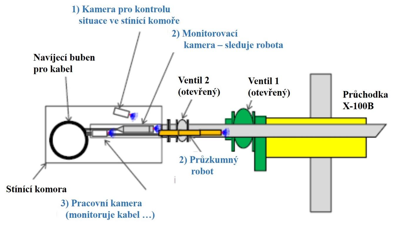 Schéma vstupu robota do kontejnmentu s využitím průchodu X-100B. Využívá se stínící komora, celý průběh činnosti je sledován několika kamerami. (Zdroj TEPCO).