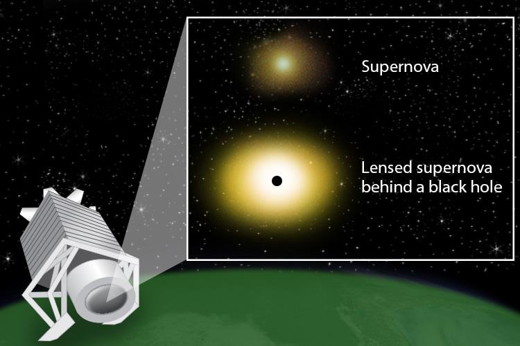 Gravitační čočky by nám prozradily, že ve vesmíru je spousta neviděných černých děr. Jenže nejspíš není. Kredit: APS/Carin Cain.
