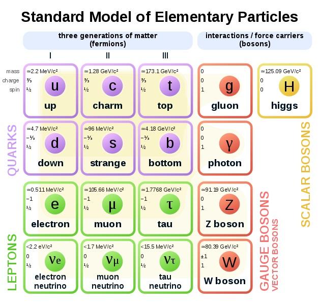 Vládnoucí model částicové fyziky. Kredit: MissMJ.