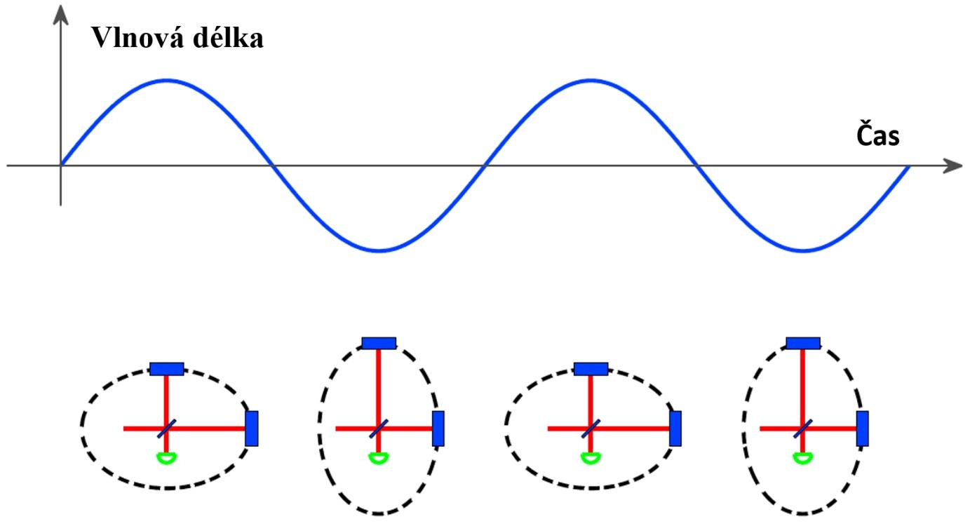 Gravitační vlny roztáhnou prostor v jednom směru a stlačí ve směru kolmém. Změní se tak vzdálenosti prvku rozdělujícího světlo a zrcadel na konci vzájemně kolmých kanálů (zdroj modifikovaný z článku spolupráce LIGO).