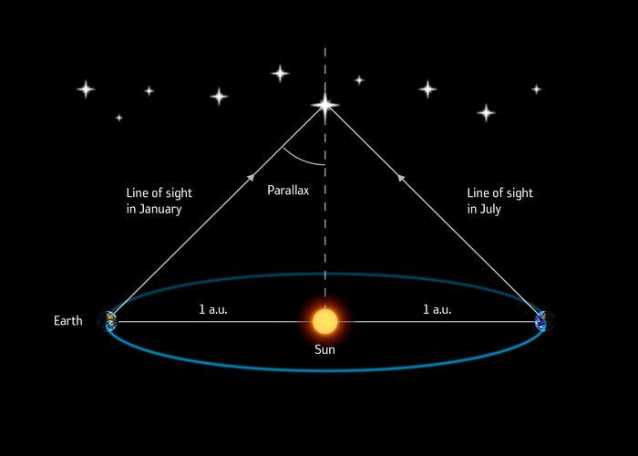 Metoda měření paralaxy v určování mezihvězdných vzdáleností. Kredit: ESA/Medialab