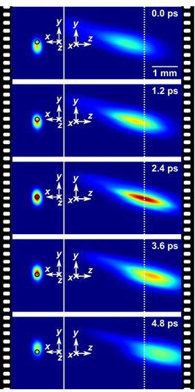 Zobrazení pulzu femtosekundového laseru vreálném čase. Kredit: Jinyang Liang, Liren Zhu & Lihong V. Wang.