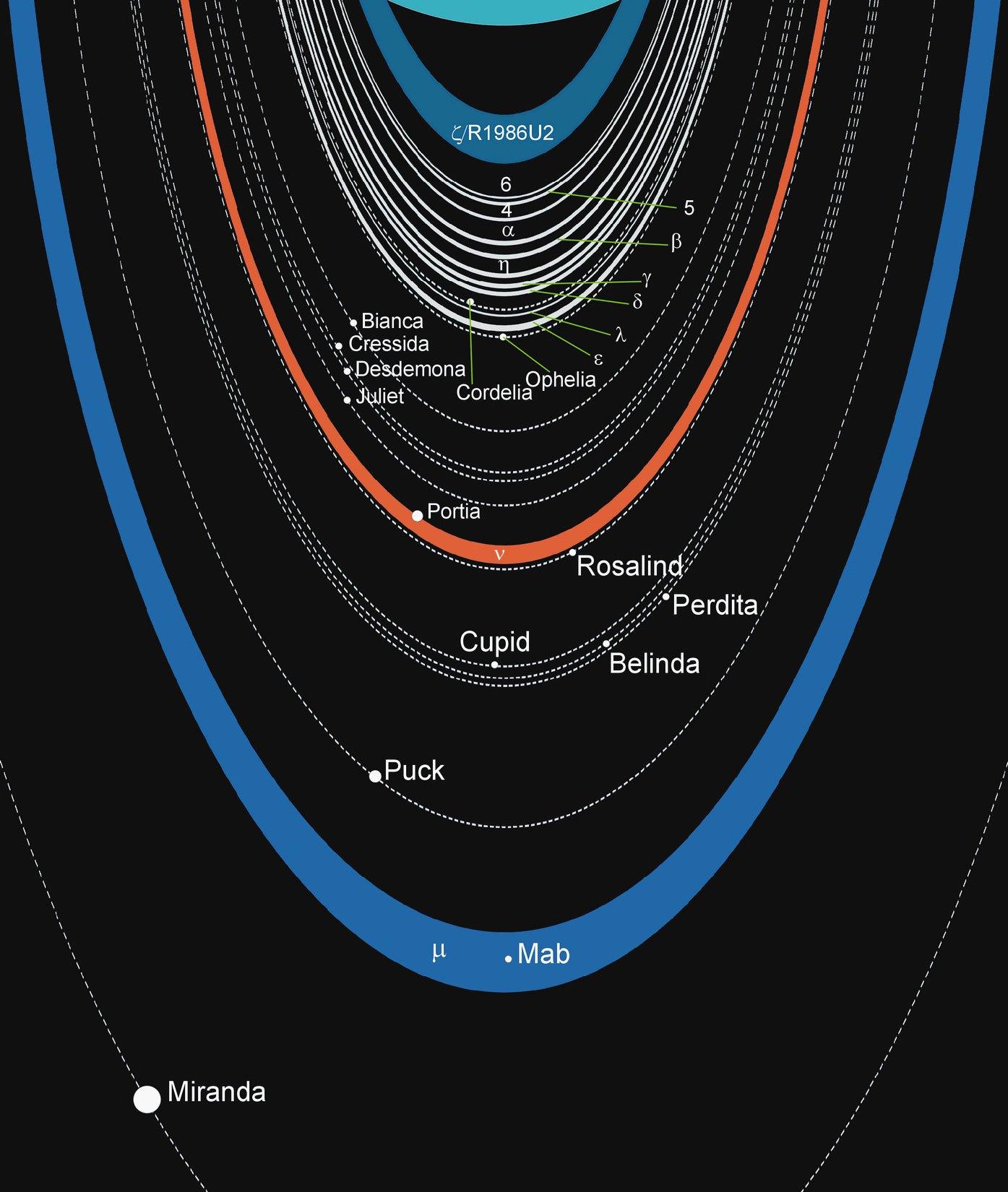 Schéma uranových prstenců s vyznačením drah známých měsíců. Zdroj: https://upload.wikimedia.org