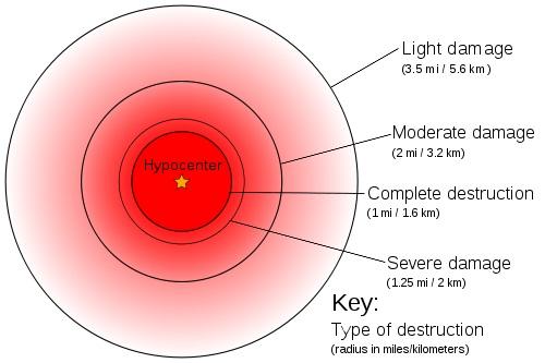 Poškození města jadernou explozí odpovídající Hirošimě (15 kt TNT). Kredit: King of Hearts / Wikimedia Commons.