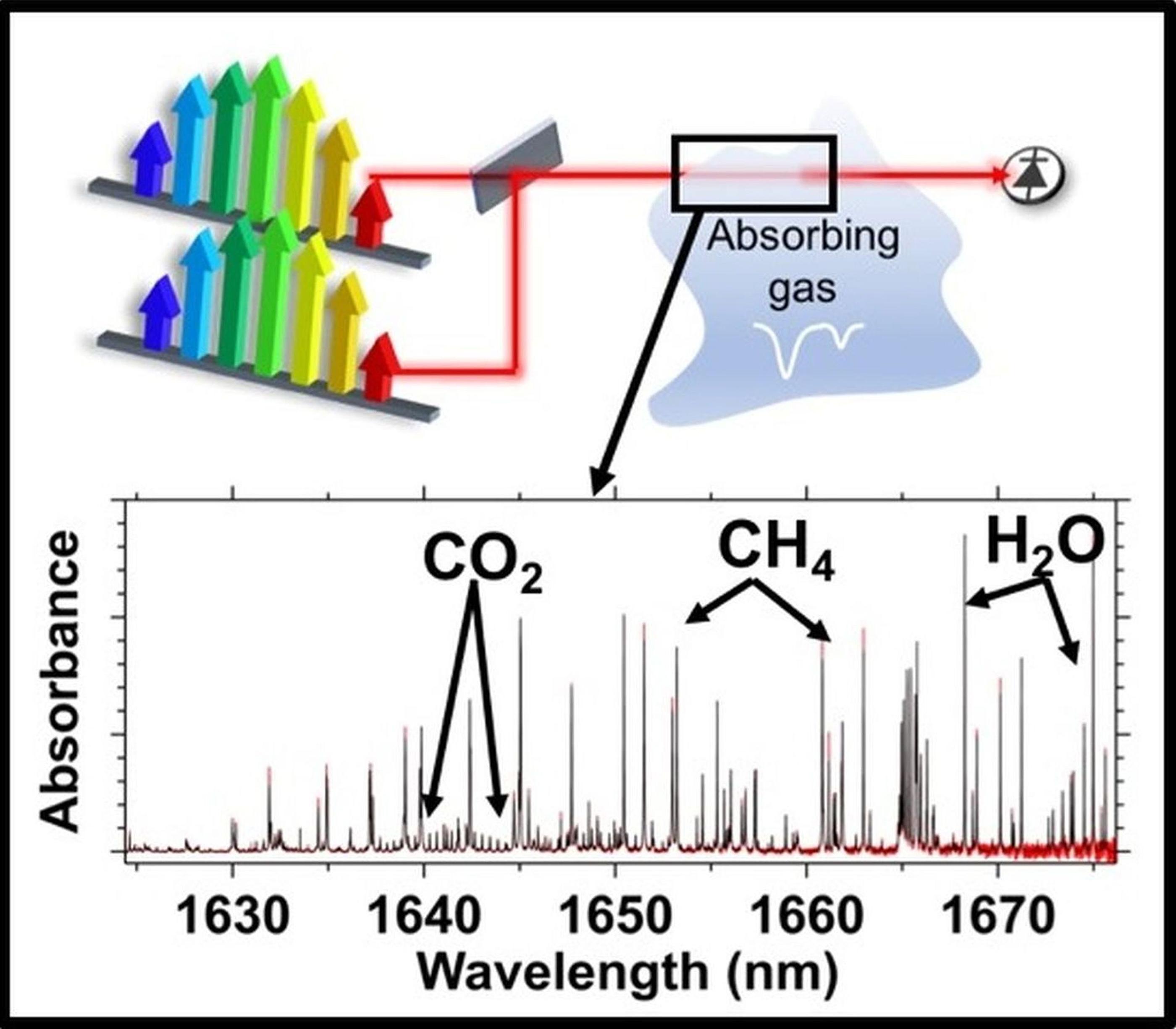 Detekce metanu metodou dual-comb spectroscopy. Kredit: Sean Coburn/University of Colorado Boulder.