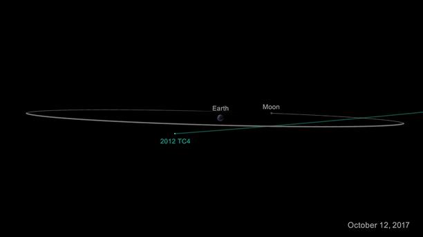 Dráha asteroidu 2012 TC4. Kredit: NASA/JPL-Caltech.