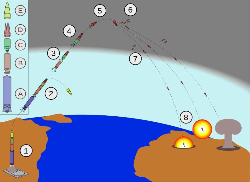 Útok střely Minuteman III. Zastavit něco takového je velmi obtížné. Kredit: Fastfission / Wikimedia Commons.