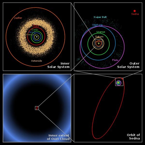 Oortovo mračno. Kredit: NASA / JPL-Caltech / R. Hurt.