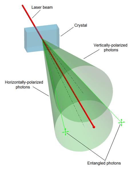 Tvorba entanglovaných fotonů. Kredit: J-Wiki / Wikimedia Commons.
