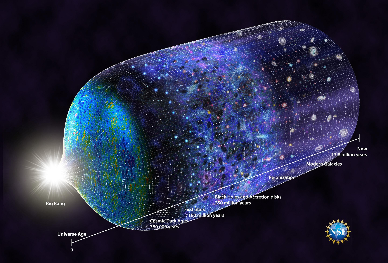Časová osa počátků vesmíru. Kredit: N.R.Fuller, National Science Foundation.