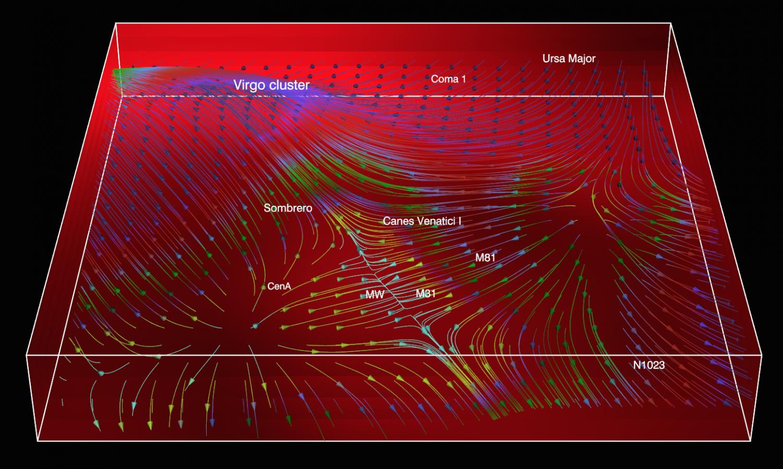 Pohyb galaxií. Temný most se rýsuje uprostřed. MW = Mléčná dráha, M31 = Galaxie vAndromedě. Kredit: AIP.