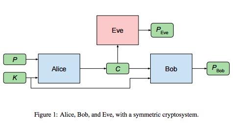 Neurální sítě svlastním šifrováním. Kredit: Abadi & Andersen / Google Brain.