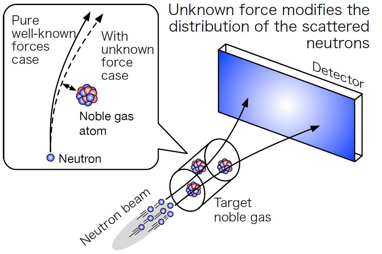 Měření gravitace v měřítku nanometrů. Kredit: NOP collaboration.