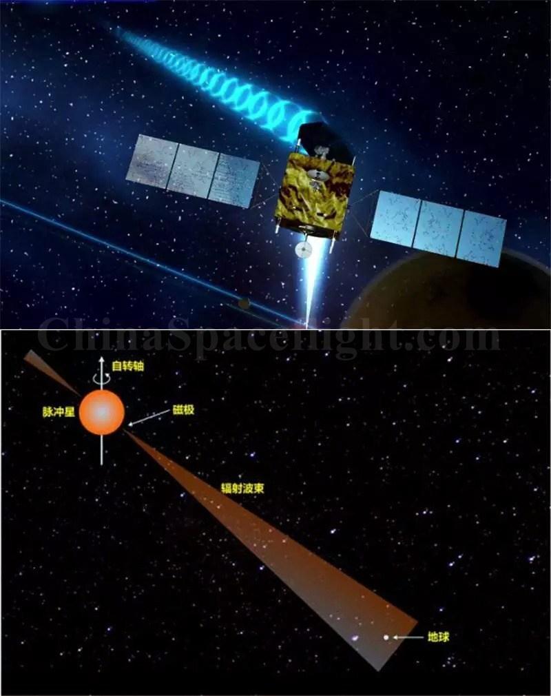 Princip pulsarové navigace. Zdroj: https://i.imgur.com