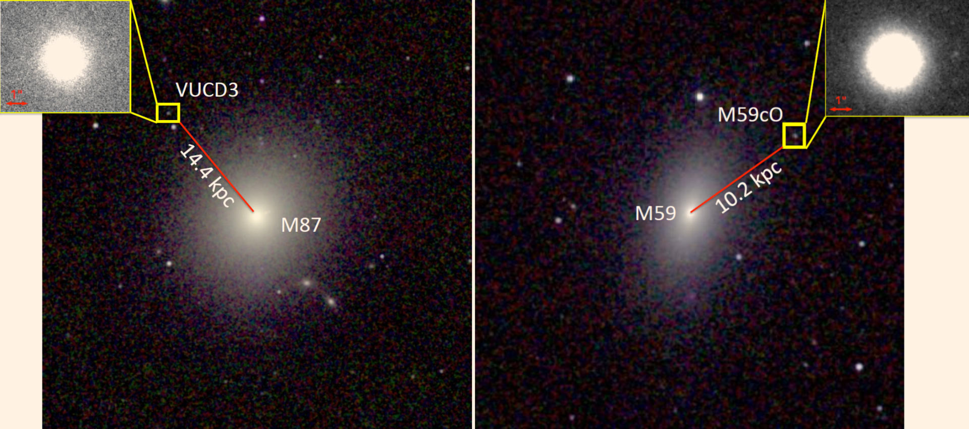 Ultrakompaktní galaxie VUCD3 a M59cO. Kredit: NASA / Space Telescope Science Institute.