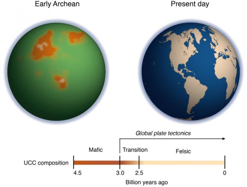 Vlevo Země před rozjezdem deskové tektoniky, vpravo dnešní Země. Kredit: Ming Tang / UMD.