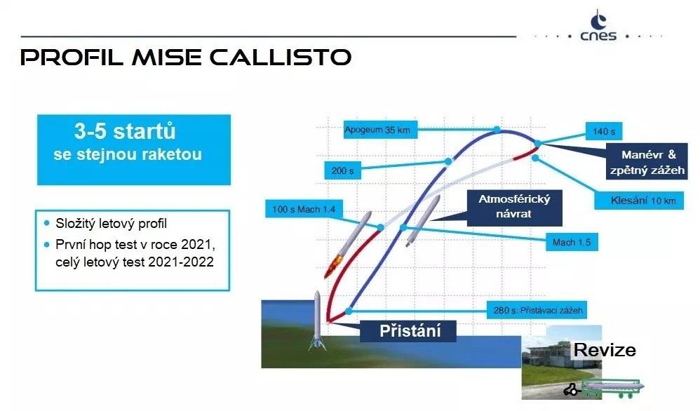 Plánovaný konečný letový profil. Zdroj: CNES Popis: autor