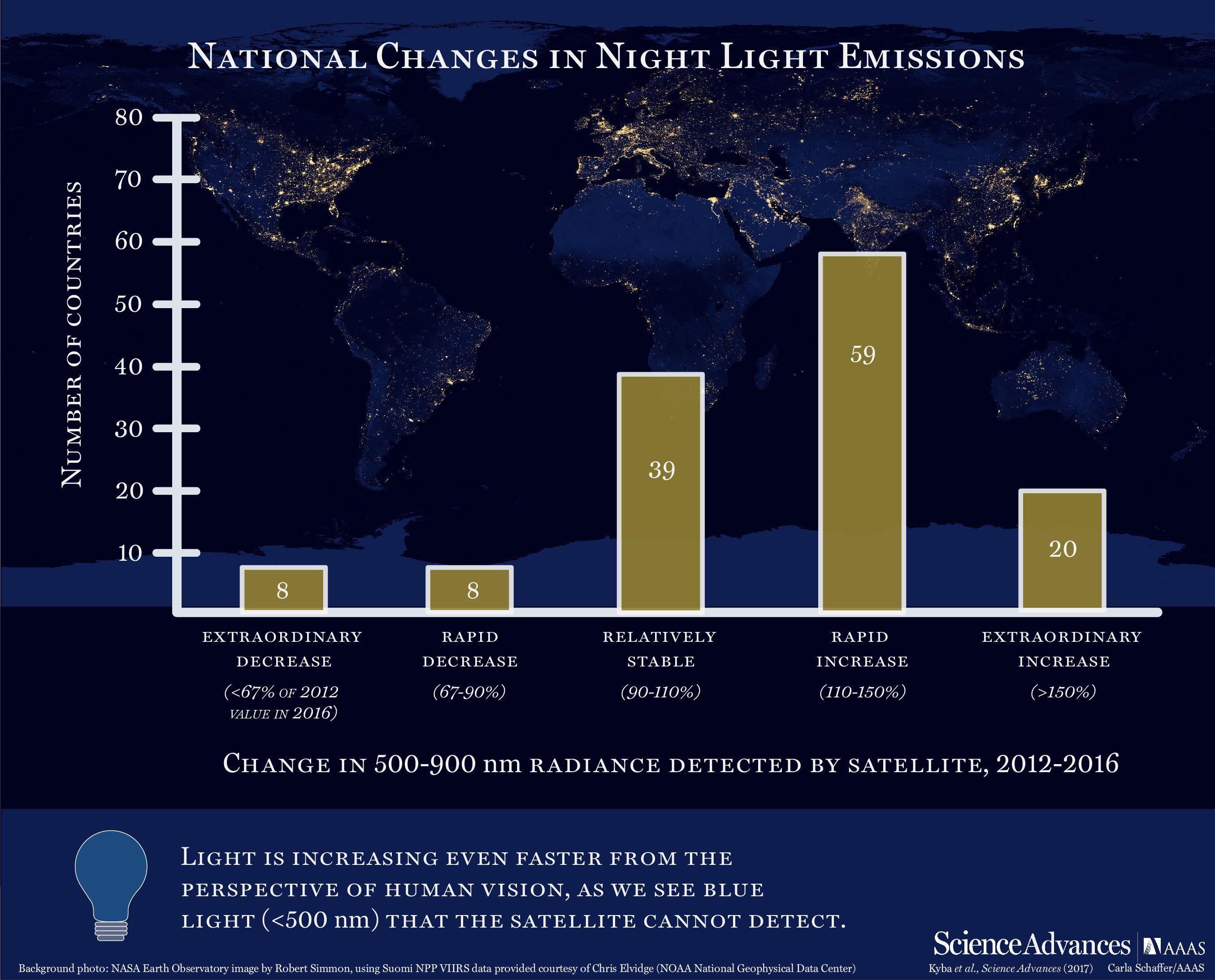 Změny vnočním osvětlení, mezi lety 2012 a 2016. Kredit: Kyba et al. (2017), Science Advaces.