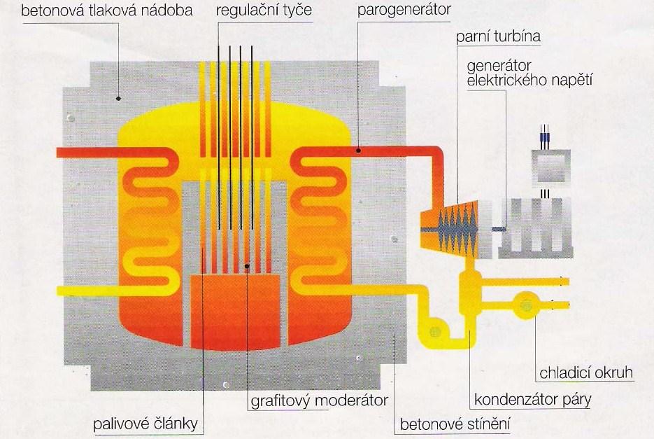 Britský pokročilý plynem chlazený reaktor (AGR), který používá jako moderátor grafit. Kredit: thomick / Wikimedia Commons.