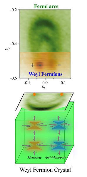 Weylovy fermiony. Kredit: Bianguang / Wikimedia Commons.