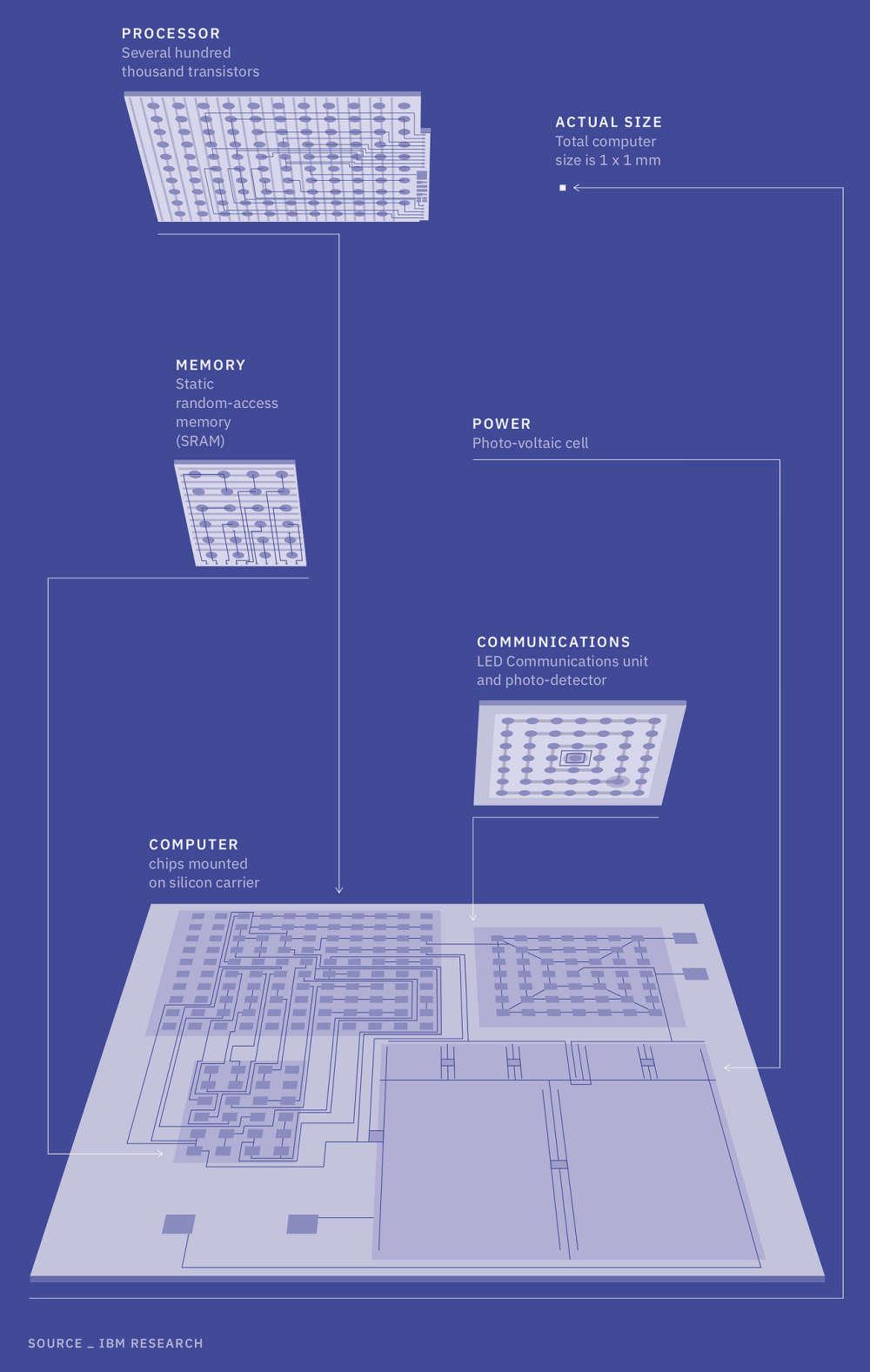 Schéma nejmenšího počítače. Kredit: IBM.